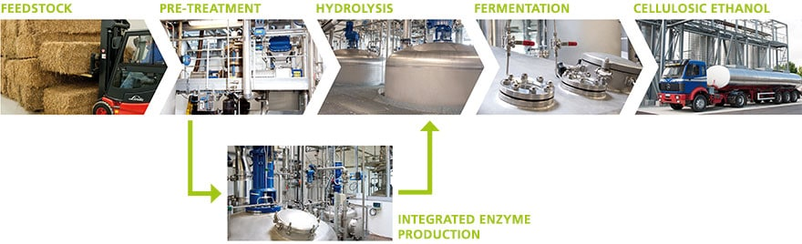 The sunliquid® process for the production of cellulosic ethanol from agricultural residues
